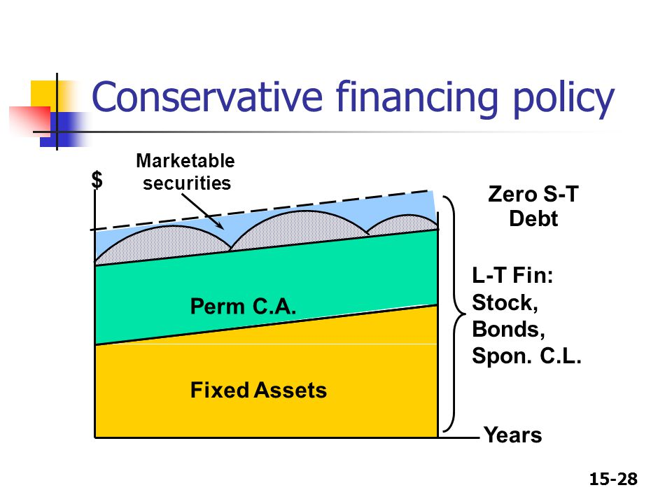 15-28 Conservative financing policy $ Years Perm C.A. Fixed Assets Marketable securities Zero S-T Debt L-T Fin: Stock, Bonds, Spon. C.L.