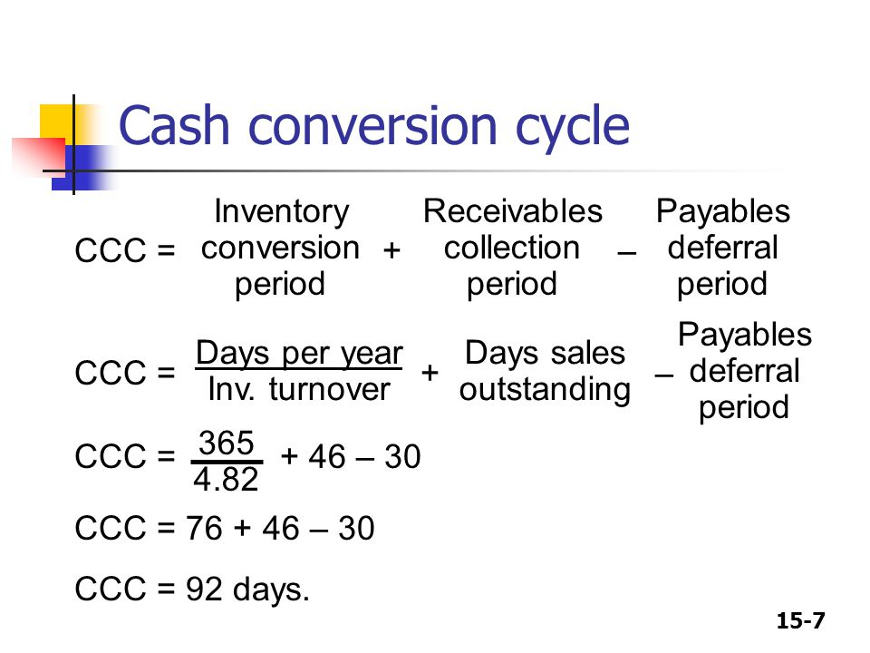 15-7 Cash conversion cycle CCC = + – CCC = + 46 – 30 CCC = 76 + 46 – 30 CCC = 92 days. Inventory conversion period Receivables collection period Payab
