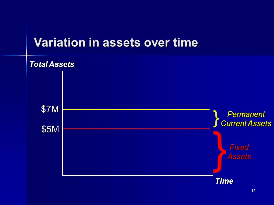 12 Time Total Assets FixedAssets Permanent Current Assets } } $5M $7M Variation in assets over time