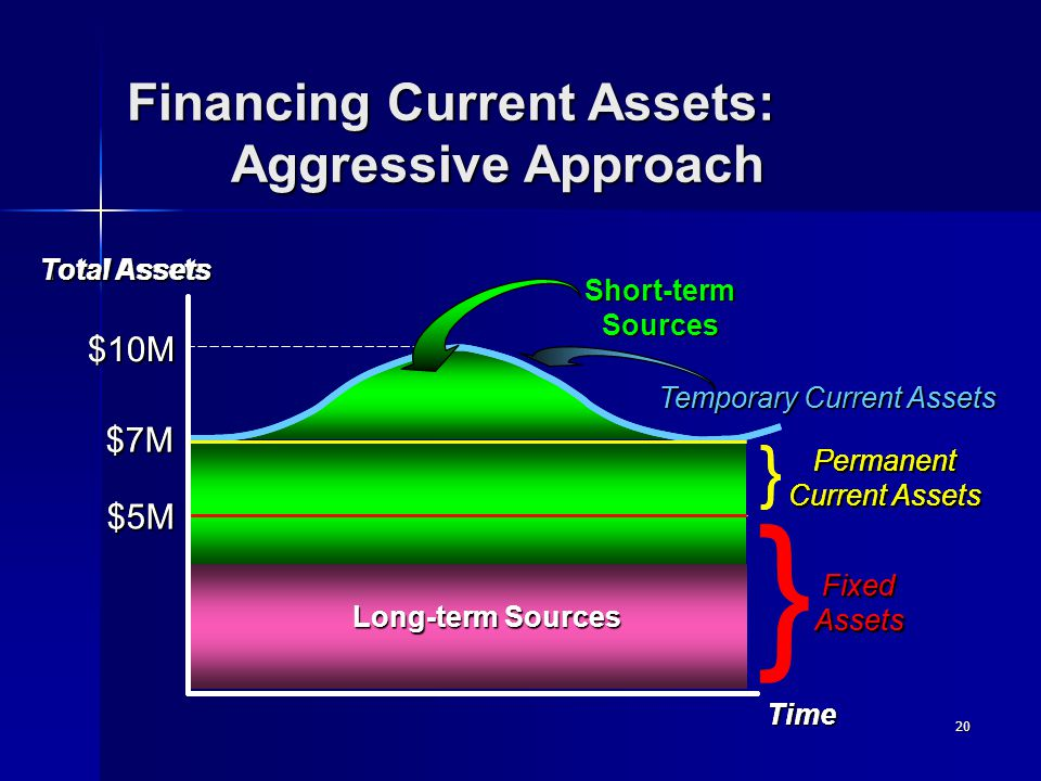 20 Long-term Sources Financing Current Assets: Aggressive Approach Temporary Current Assets Time Total Assets FixedAssets Permanent Current Assets } }