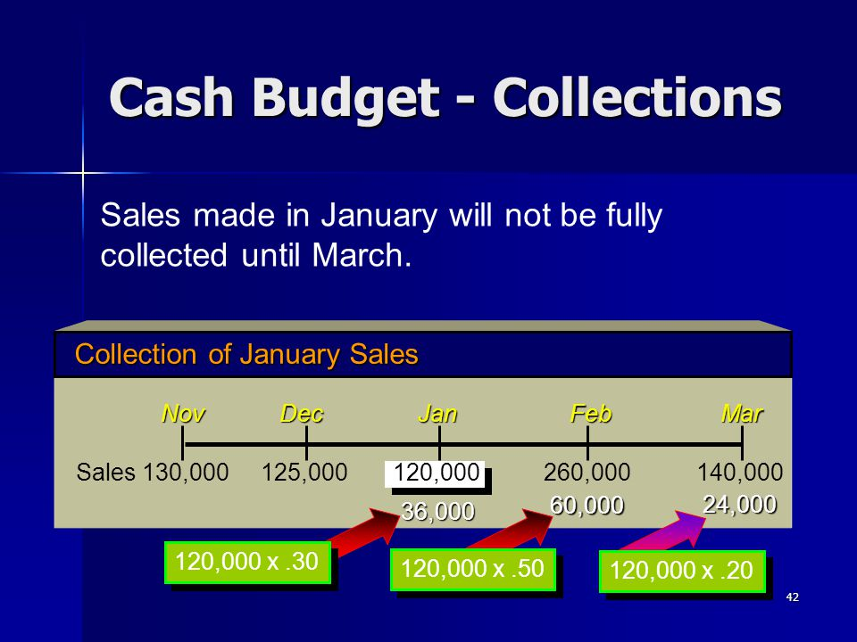 42 Sales made in January will not be fully collected until March. Cash Budget - Collections Collection of January Sales Nov Dec Jan Feb Mar Sales 130,