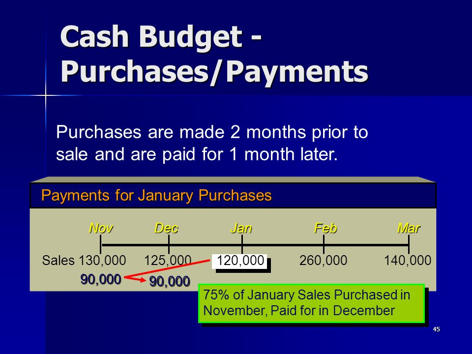 45 Cash Budget - Purchases/Payments Payments for January Purchases Nov Dec Jan Feb Mar Sales 130,000 125,000 120,000 260,000 140,000 90,000 90,000 75%