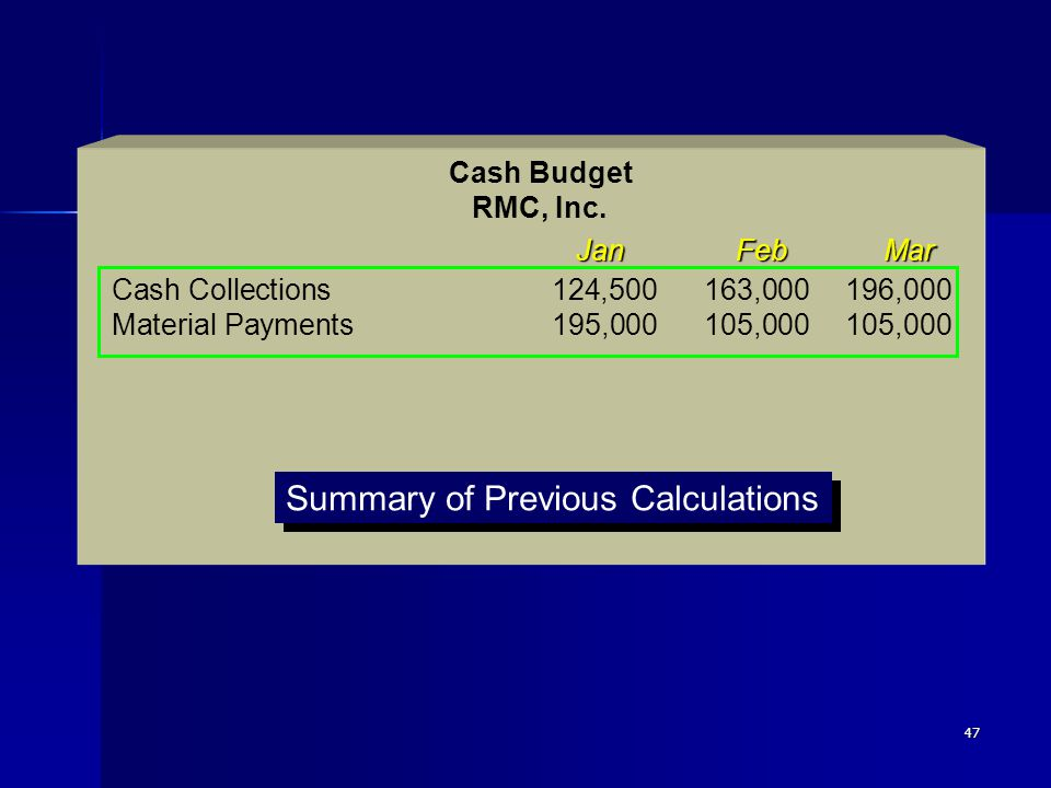 47 Jan Feb Mar Cash Budget RMC, Inc. Cash Collections 124,500163,000196,000 Material Payments195,000105,000105,000 Summary of Previous Calculations