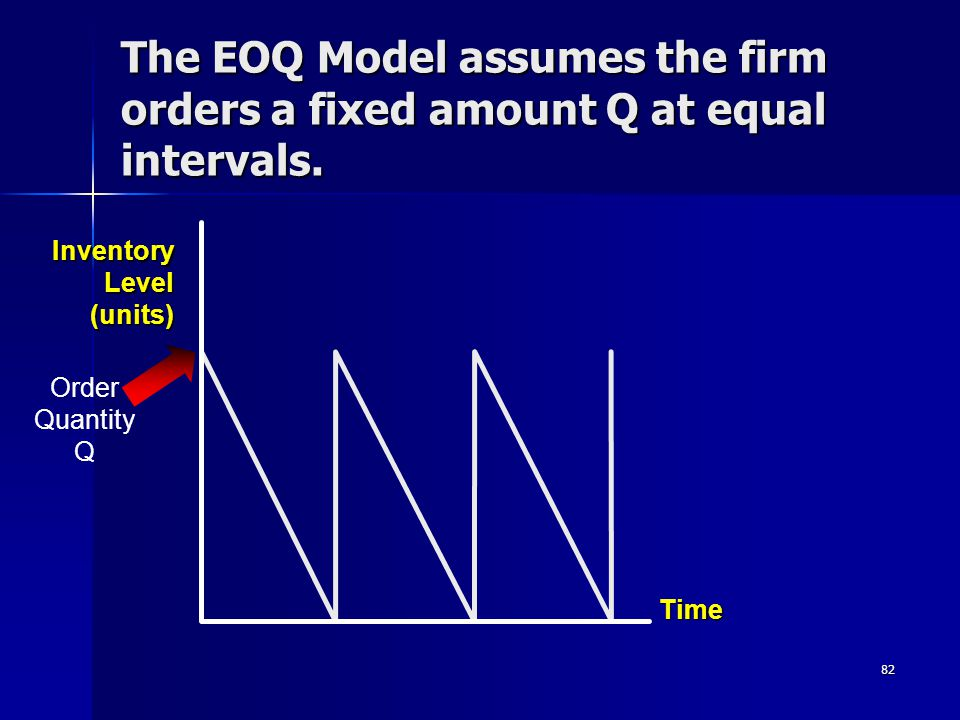 82 Time Order Quantity Q InventoryLevel(units) The EOQ Model assumes the firm orders a fixed amount Q at equal intervals.
