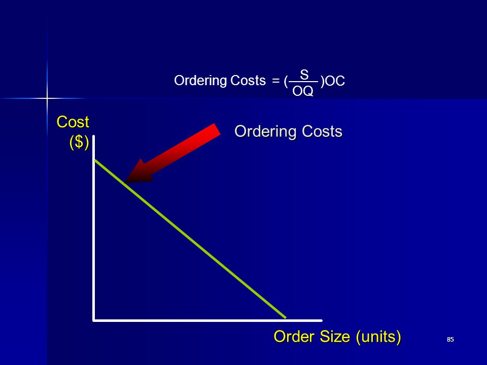 85 Order Size (units) Cost($) Ordering Costs = ( )OC S OQ Ordering Costs
