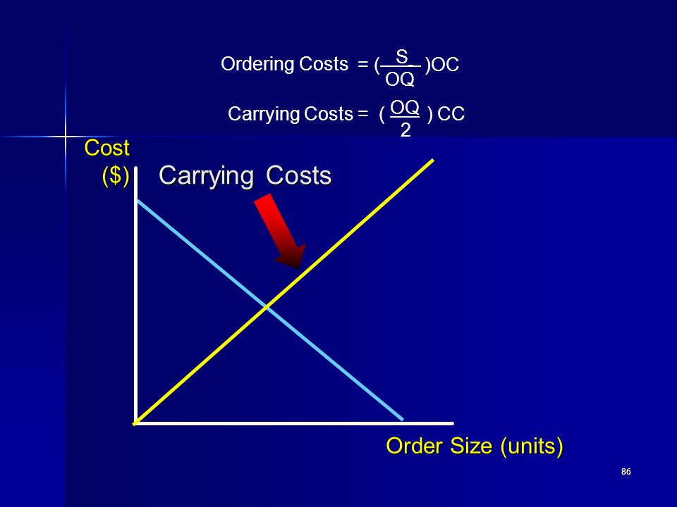 86 Carrying Costs Order Size (units) Cost($) Carrying Costs = ( ) CC OQ 2 = ( )OC S OQ Ordering Costs