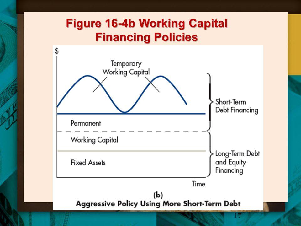 Figure 16-4b Working Capital Financing Policies 17