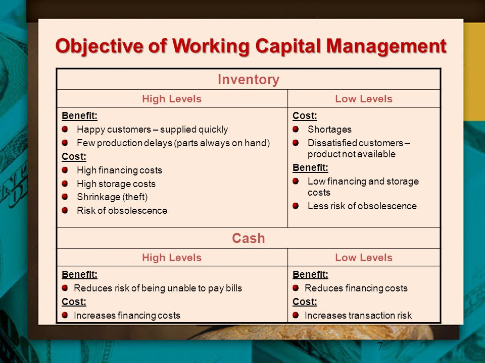 Objective of Working Capital Management 8 Accounts Receivable High LevelsLow Levels Benefit: Happy customers –can pay slowly High credit sales Cost: More bad debts High collection costs Increased financing costs Cost: Customers unhappy with payment terms Lower Credit Sales Benefit: Less financing cost Payables and Accruals High LevelsLow Levels Benefit: Spontaneous financing reduces need to borrow Cost: Unhappy suppliers because paid slowly Benefit: Happy suppliers/employees Cost: Not using spontaneous financing