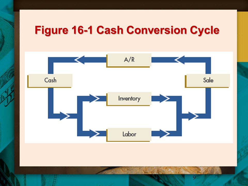 Figure 16-2 Timeline Representation of Cash Conversion Cycle 10