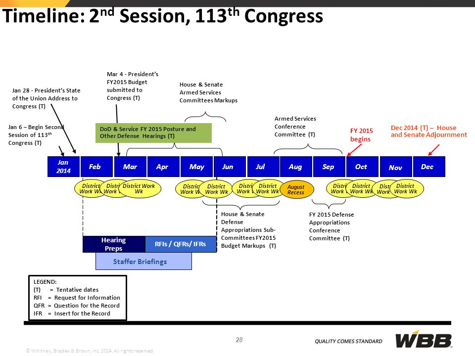 © Whitney, Bradley & Brown, Inc. 2014. All rights reserved. Timeline: 2 nd Session, 113 th Congress Jan 6 – Begin Second Session of 113 th Congress (T