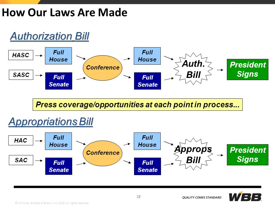 © Whitney, Bradley & Brown, Inc. 2014. All rights reserved. How Our Laws Are Made AuthorizationBill Authorization Bill AppropriationsBill Appropriatio
