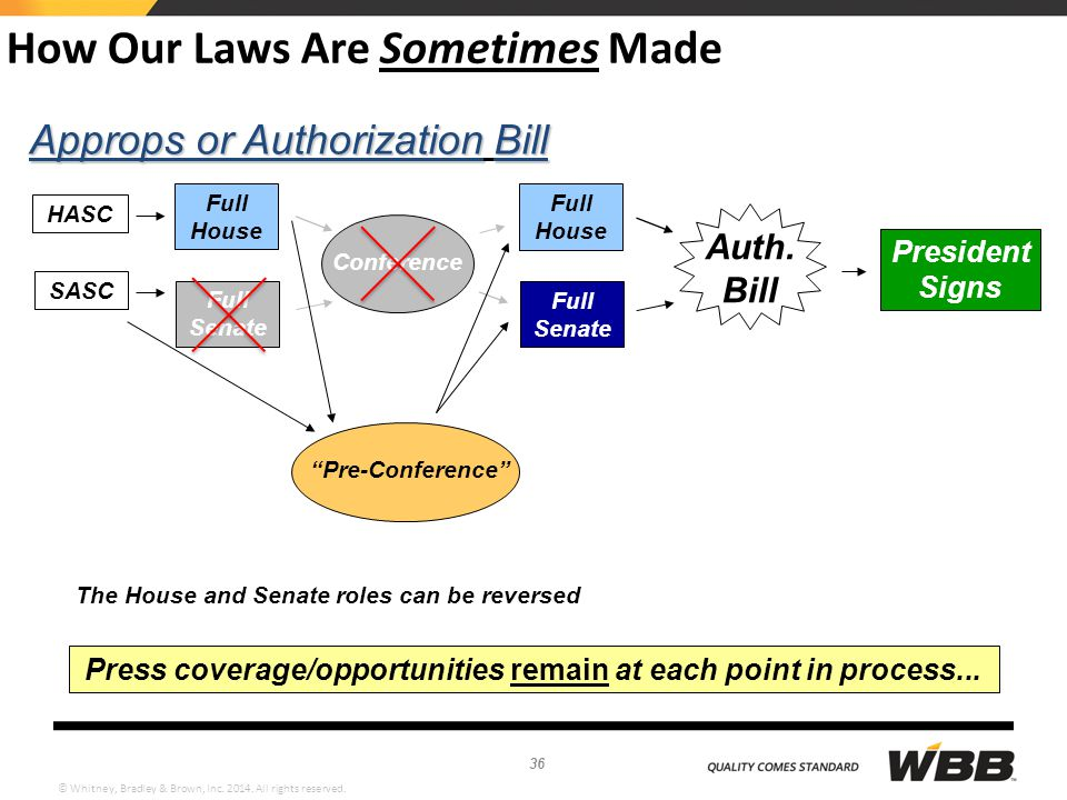 © Whitney, Bradley & Brown, Inc. 2014. All rights reserved. How Our Laws Are Sometimes Made Approps or AuthorizationBill Approps or Authorization Bill