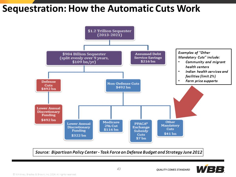 © Whitney, Bradley & Brown, Inc. 2014. All rights reserved. Sequestration: How the Automatic Cuts Work Source: Bipartisan Policy Center - Task Force o