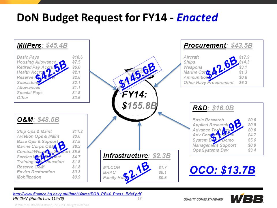 © Whitney, Bradley & Brown, Inc. 2014. All rights reserved. DoN Budget Request for FY14 - Enacted R&D: $16.0B Basic Research $0.6 Applied Research $0.