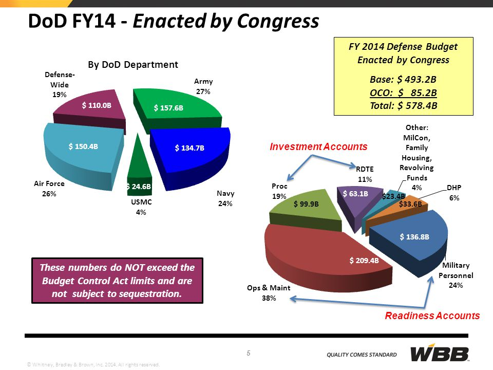 © Whitney, Bradley & Brown, Inc. 2014. All rights reserved. DoD FY14 - Enacted by Congress FY 2014 Defense Budget Enacted by Congress Base: $ 493.2B O