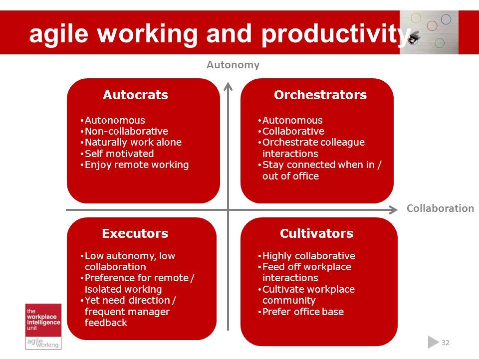 32 Autocrats Autonomous Non-collaborative Naturally work alone Self motivated Enjoy remote working Orchestrators Autonomous Collaborative Orchestrate