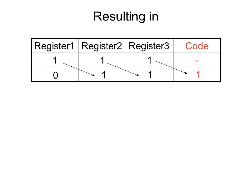 Resulting in Register1Register2Register3Code 111- 0 1 1 1