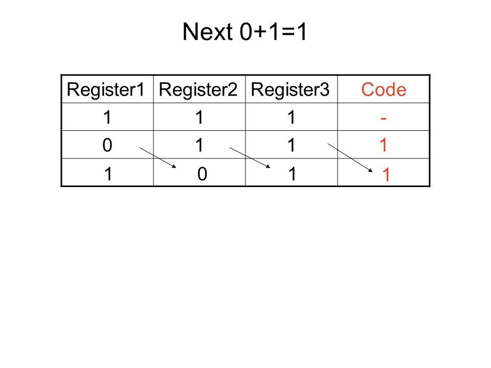 Next 0+1=1 Register1Register2Register3Code 111- 0111 101 1