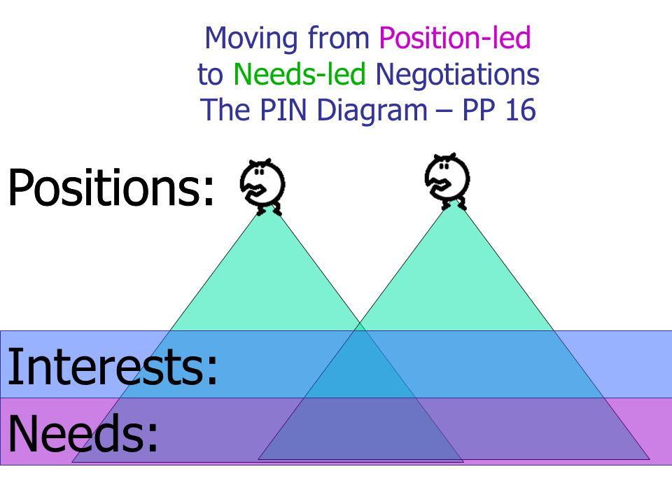 Interests: Needs: Positions: Moving from Position-led to Needs-led Negotiations The PIN Diagram – PP 16 Positions: