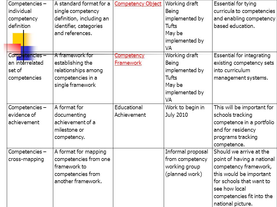 Competencies – individual competency definition A standard format for a single competency definition, including an identifier, categories and referenc