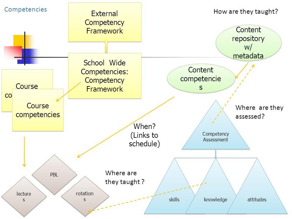 School Wide Competencies: Competency Framework School Wide Competencies: Competency Framework Course competencies Content repository w/ metadata Conte