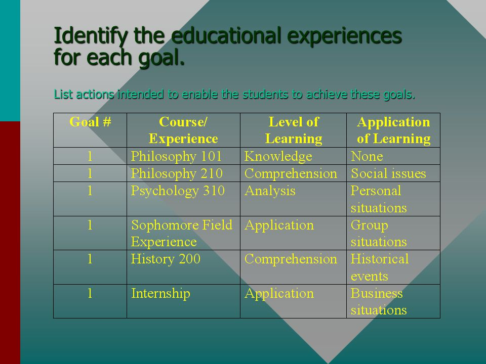 Identify the educational experiences for each goal.