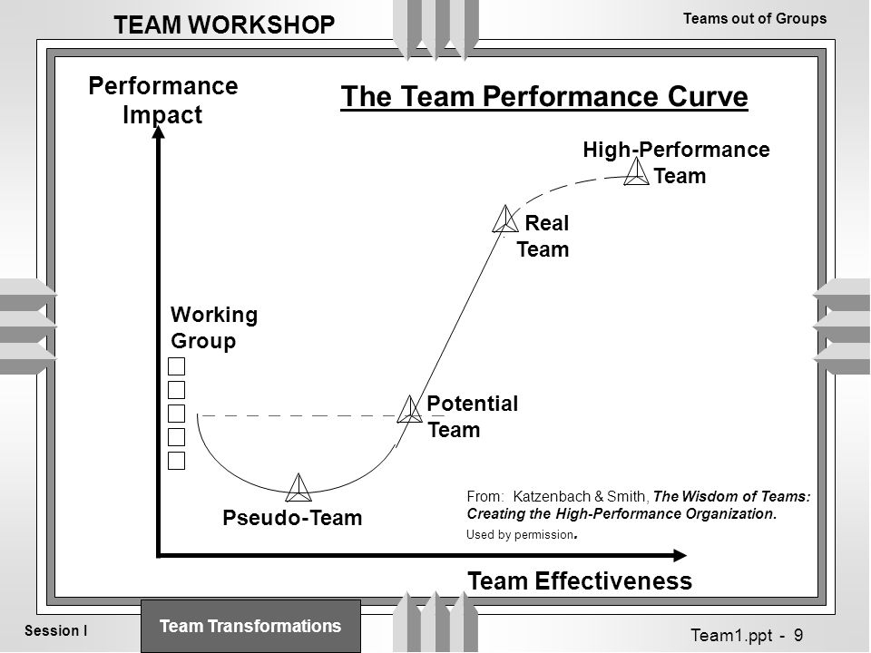Teams out of Groups Session I TEAM WORKSHOP Team1.ppt - 9 Team Effectiveness Performance Impact Working Group Real Team High-Performance Team Pseudo-Team Potential Team The Team Performance Curve From: Katzenbach & Smith, The Wisdom of Teams: Creating the High-Performance Organization.