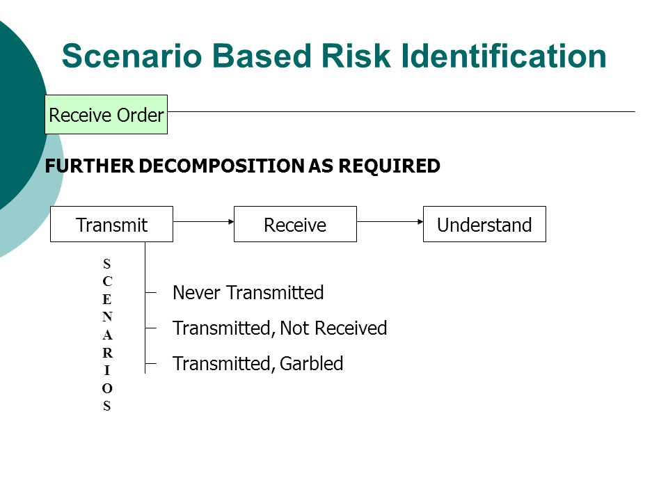 Scenario Based Risk Identification Prepare Execute Mission Repair and Maintain Receive Order Deploy Locate Target AttackRecover Order Received, Understood Order Not Received Order Received, Not Understood TOP LEVEL DECOMPOSITION SCENARIOSSCENARIOS