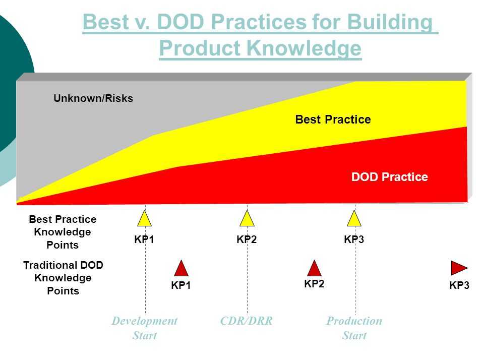 Unknown/Risks Technology Knowledge Development Start KNOWLEDGE POINT 1 Product Design Knowledge KNOWLEDGE POINT 2 Mid Point Production Knowledge Production Start KNOWLEDGE POINT 3 Best Product Development Practices