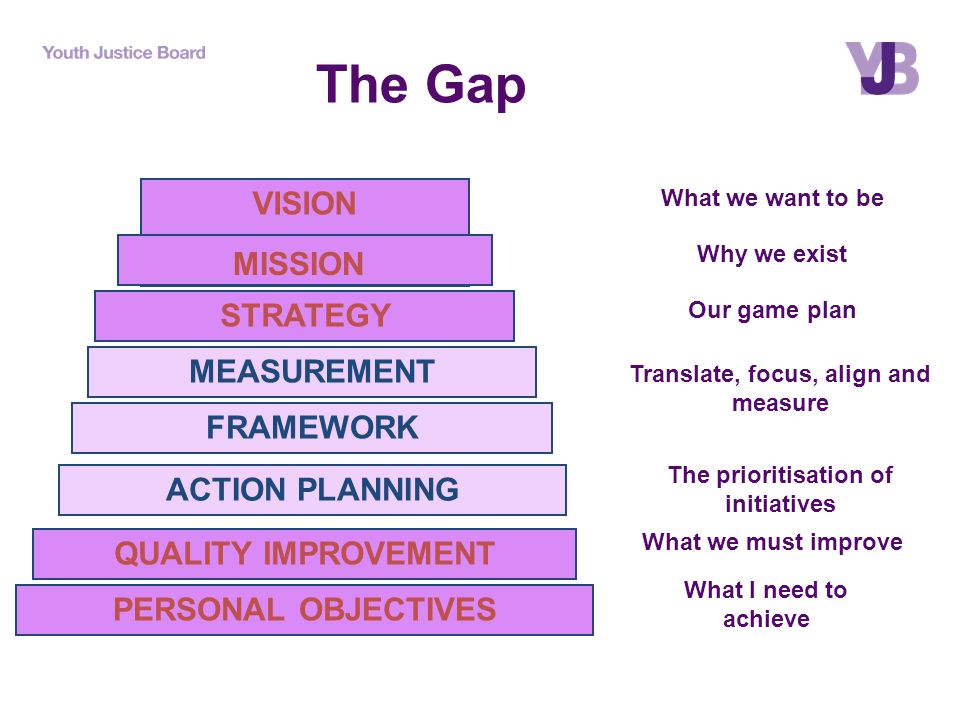 The Gap VISION STRATEGY What we want to be Why we exist Our game plan ACTION PLANNING MEASUREMENT FRAMEWORK Translate, focus, align and measure The prioritisation of initiatives QUALITY IMPROVEMENT PERSONAL OBJECTIVES What we must improve What I need to achieve MISSION