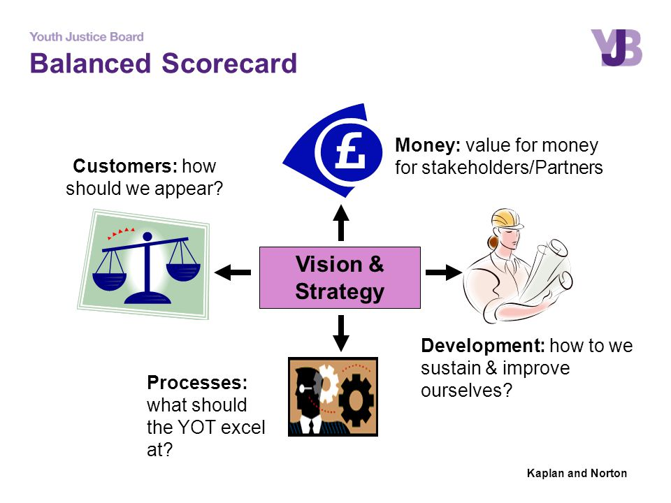 = Balanced Scorecard Vision & Strategy Money: value for money for stakeholders/Partners Development: how to we sustain & improve ourselves? Processes: