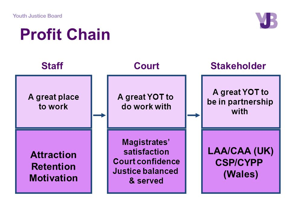 Attraction Retention Motivation Magistrates' satisfaction Court confidence Justice balanced & served LAA/CAA (UK) CSP/CYPP (Wales) A great place to work A great YOT to do work with A great YOT to be in partnership with StaffCourtStakeholder Profit Chain