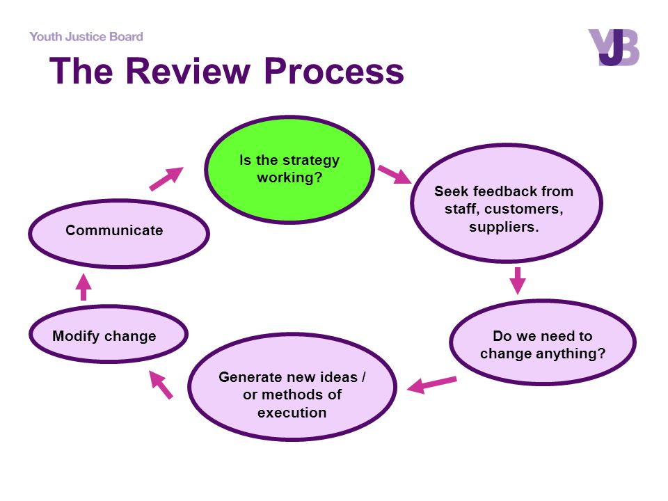 The Review Process Is the strategy working. Seek feedback from staff, customers, suppliers.
