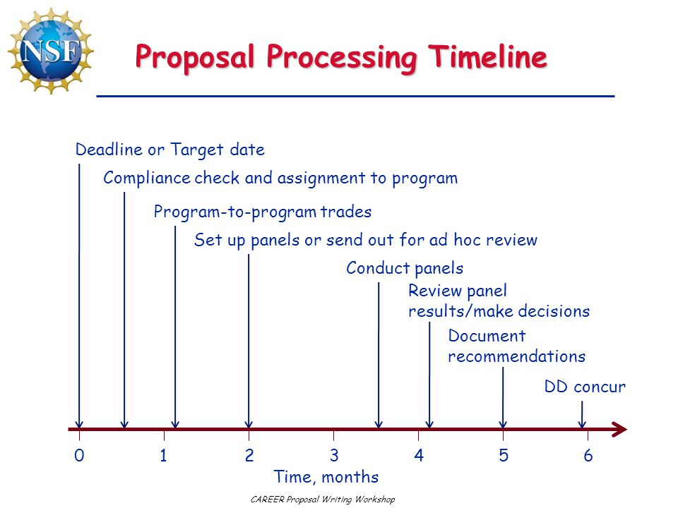 CAREER Proposal Writing Workshop Proposal Processing Timeline Deadline or Target date Compliance check and assignment to program Program-to-program trades Set up panels or send out for ad hoc review Conduct panels Review panel results/make decisions Document recommendations DD concur 0123456 Time, months