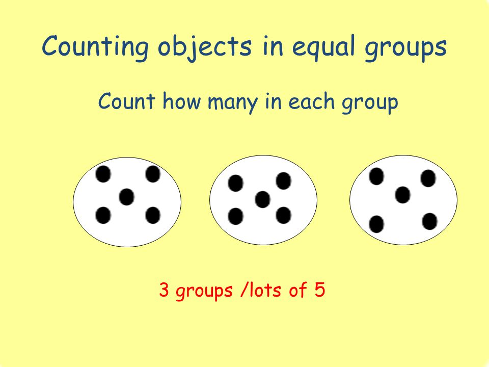 Counting objects in equal groups Count how many in each group 3 groups /lots of 5