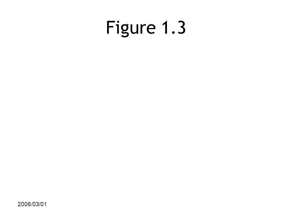 2006/03/01 Figure 1.3