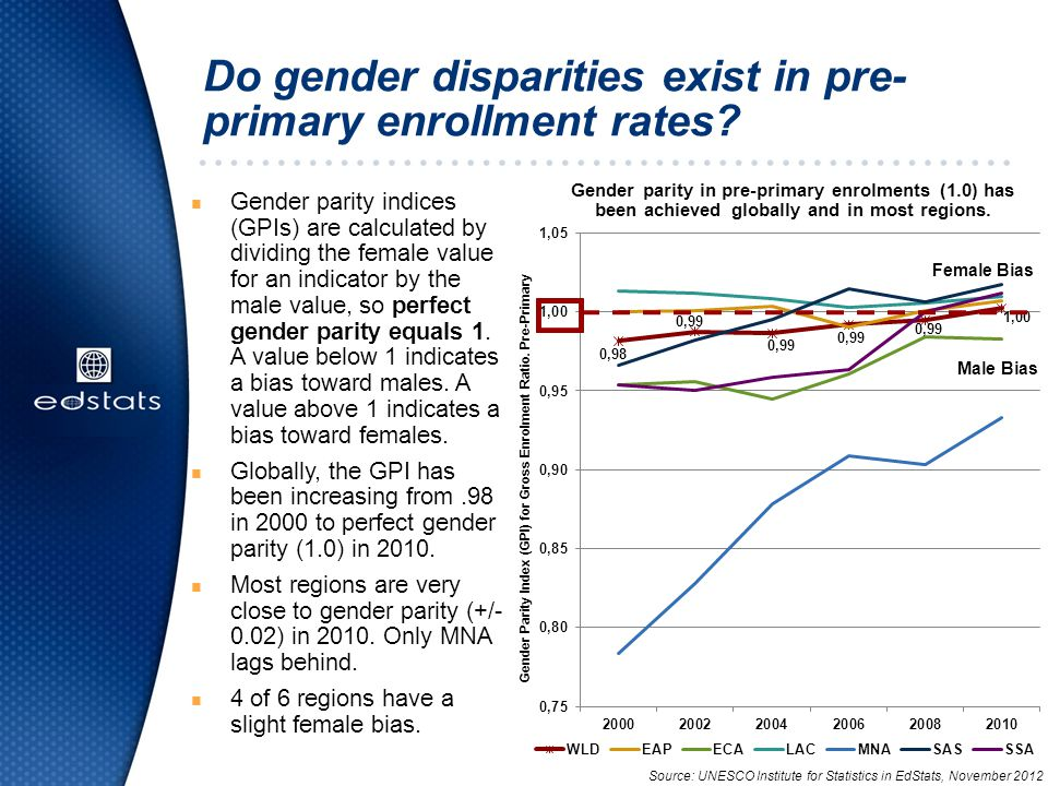 Do gender disparities exist in pre- primary enrollment rates.