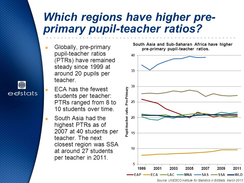 Which regions have higher pre- primary pupil-teacher ratios.