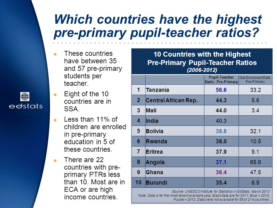 Which countries have the highest pre-primary pupil-teacher ratios.