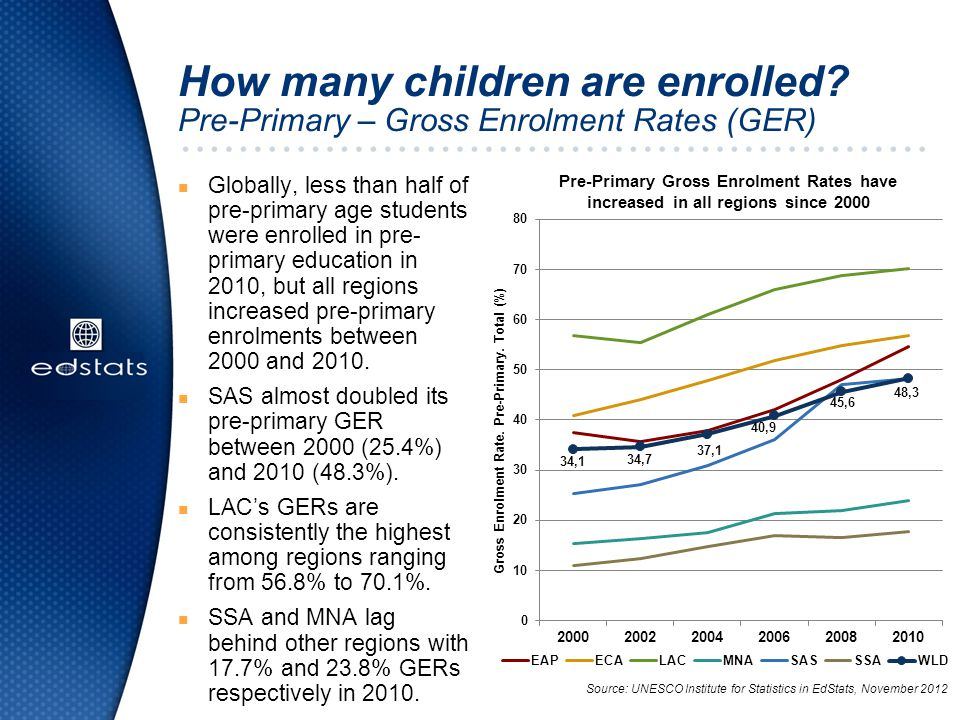 Which countries have the lowest pre-primary enrollment rates.