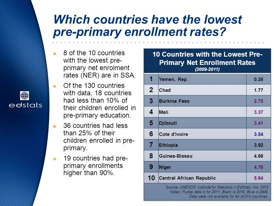 Which countries have increased pre- primary enrollment rates the most.