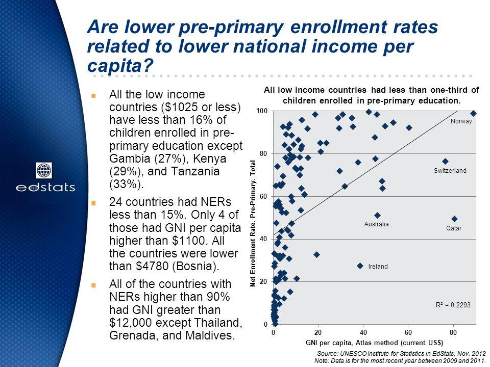 Do gender disparities exist in pre- primary enrollment rates.