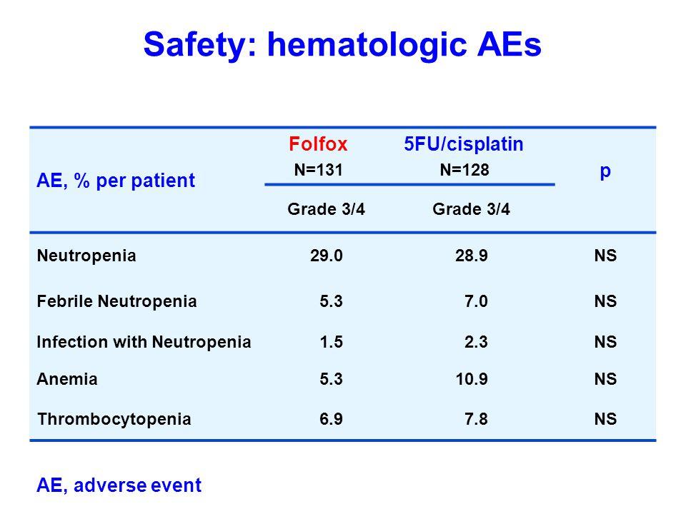 Safety: hematologic AEs AE, % per patient Folfox N=131 5FU/cisplatin N=128 p Grade 3/4 Neutropenia29.028.9NS Febrile Neutropenia 5.3 7.0NS Infection w