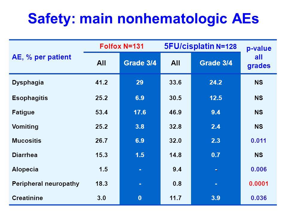 Safety: main nonhematologic AEs AE, % per patient Folfox N=131 5FU/cisplatin N=128 p-value all grades AllGrade 3/4AllGrade 3/4 Dysphagia41.22933.624.2