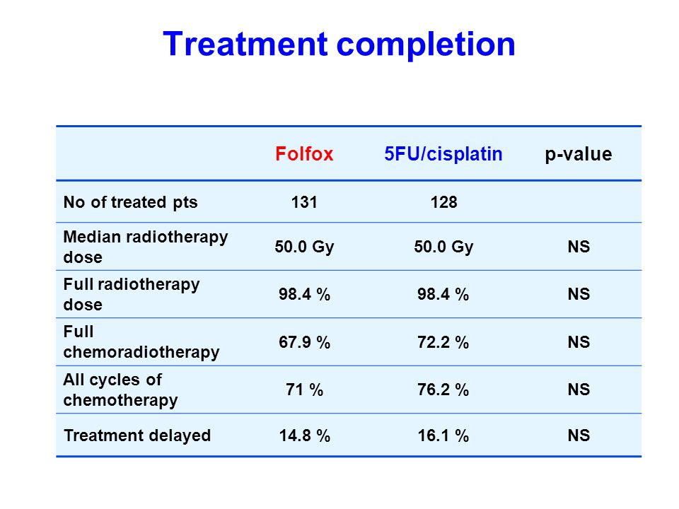 Treatment completion Folfox5FU/cisplatinp-value No of treated pts131128 Median radiotherapy dose 50.0 Gy NS Full radiotherapy dose 98.4 % NS Full chem