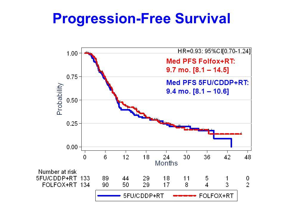 Progression-Free Survival Med PFS Folfox+RT: 9.7 mo. [8.1 – 14.5] Med PFS 5FU/CDDP+RT: 9.4 mo. [8.1 – 10.6]