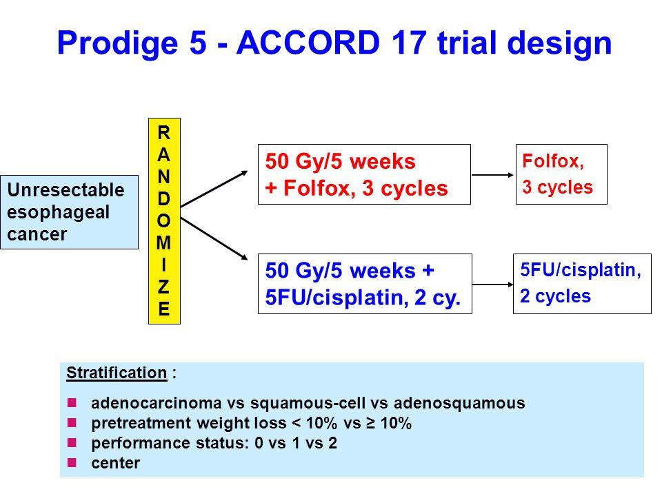 Prodige 5 - ACCORD 17 trial design Stratification : adenocarcinoma vs squamous-cell vs adenosquamous pretreatment weight loss < 10% vs ≥ 10% performan