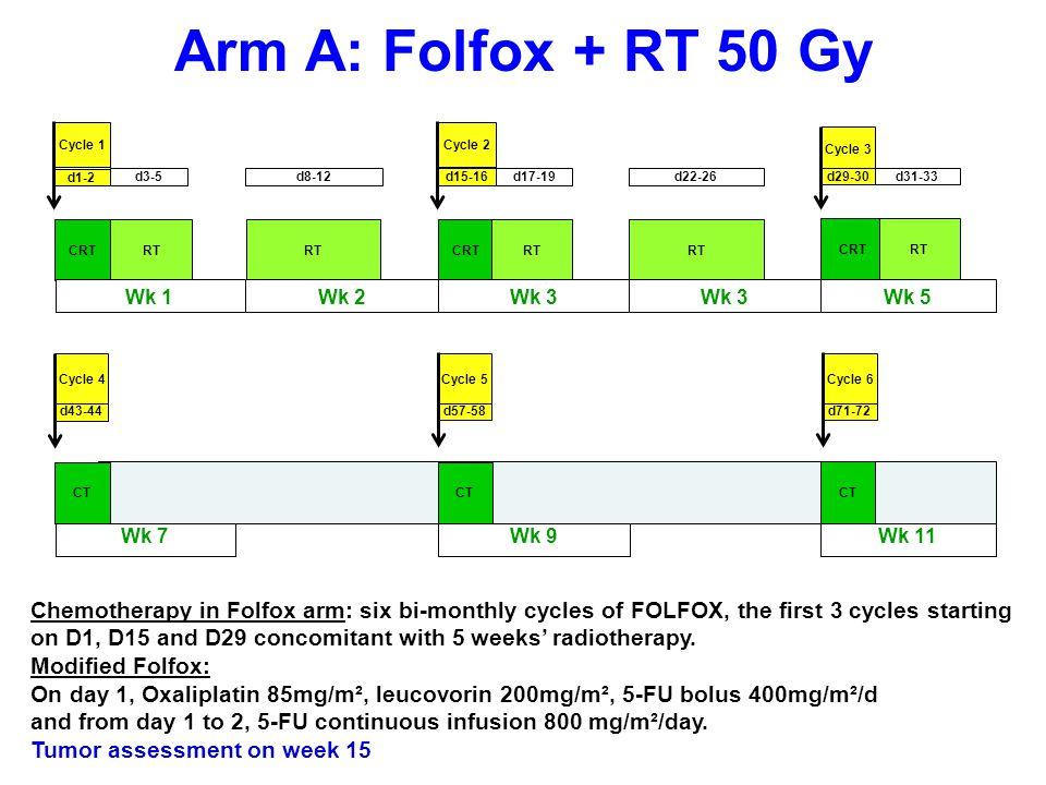 Safety: hematologic AEs AE, % per patient Folfox N=131 5FU/cisplatin N=128 p Grade 3/4 Neutropenia29.028.9NS Febrile Neutropenia 5.3 7.0NS Infection with Neutropenia 1.5 2.3NS Anemia 5.310.9NS Thrombocytopenia 6.9 7.8NS AE, adverse event