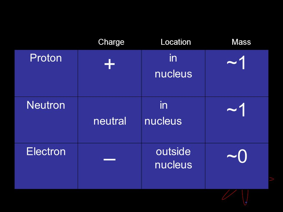 Proton + in nucleus ~1 Neutron neutral in nucleus ~1 Electron – outside nucleus ~0 Charge Location Mass