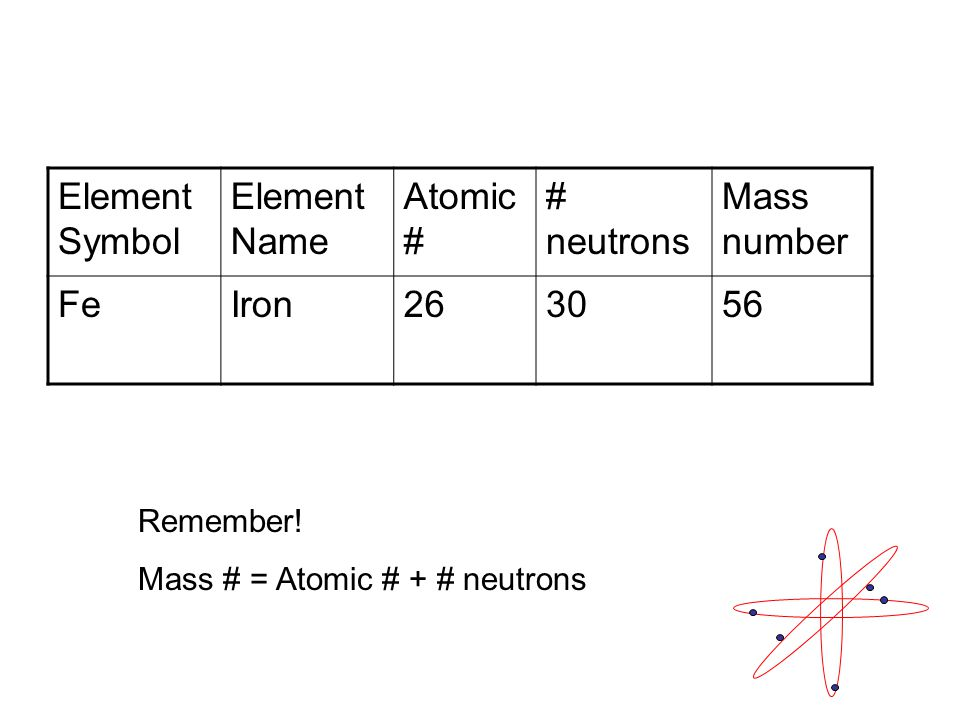 Element Symbol Element Name Atomic # # neutrons Mass number FeIron Remember.
